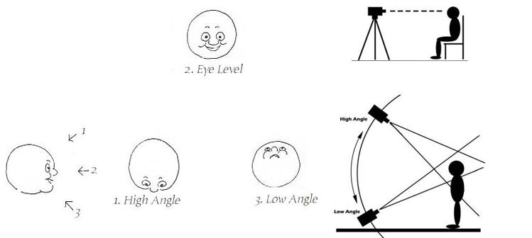 altura da câmara de vídeo