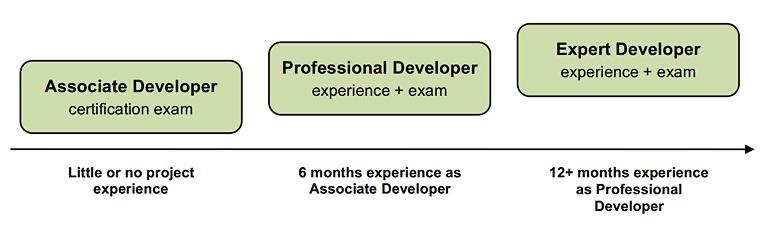 Diferentes tipos de certificação disponível