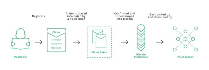 Arquitectura blockchain