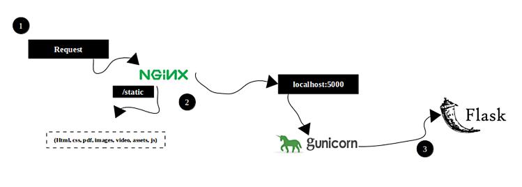 Reverse proxy - nginx gunicorn