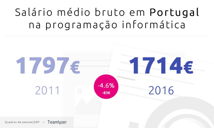 Salário médio bruto em Portugal na programação informática